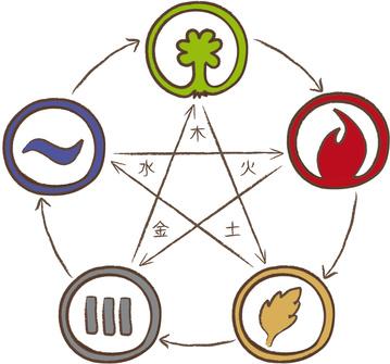 5 Elemente Küche - Fünf Elemente Ernährung